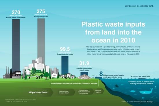 Plastic waste -anoceanofpla